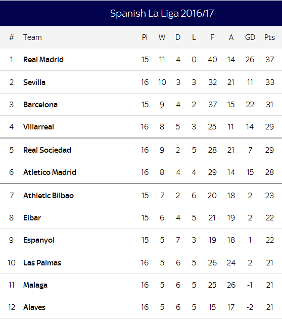 Www la liga table result - La liga latest results and table ...