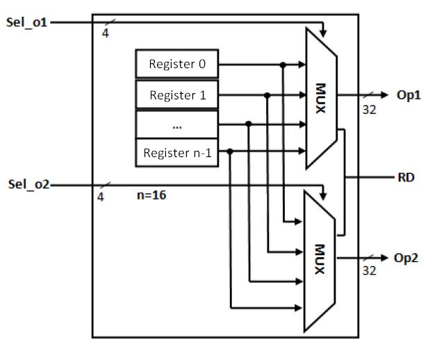 Verilog for Beginners     Register    File