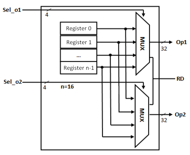 Verilog For Beginners  Register File