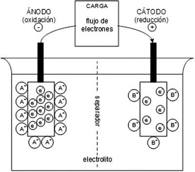 L'avenç tecnològic en bateries secundàries