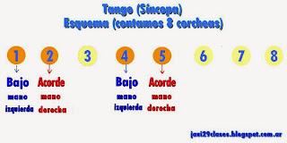 Esquema de Síncopa en tango para piano