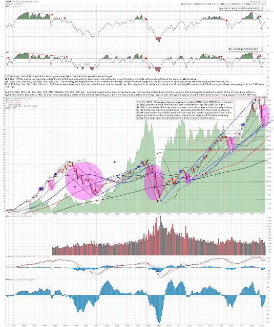 The SPX All Time High Retest