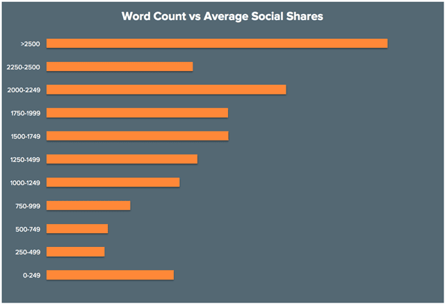 Word-Count-Vs-Average-Social-Shares-By-HubSpot