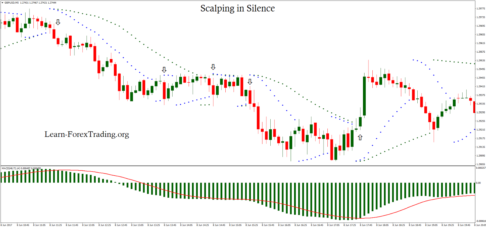 Scalp trading forex