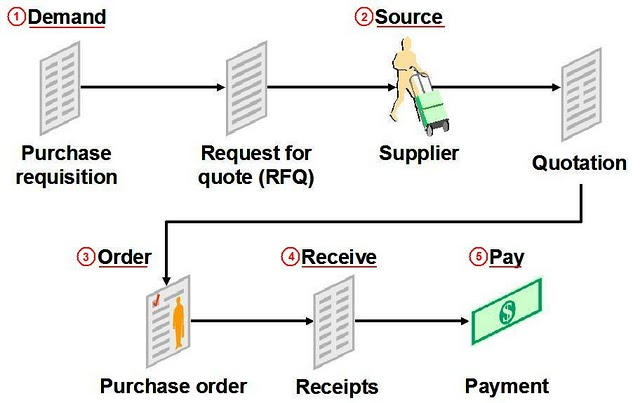 procure to pay frequently asked questions