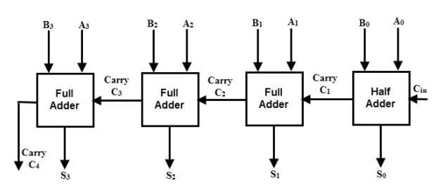 hellocodings  verilog code for 8bit full adder