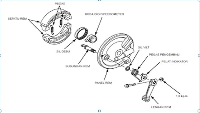 Sistem Rem Tromol Sepeda Motor Pto Universitas Muhammadiyah Purworejo