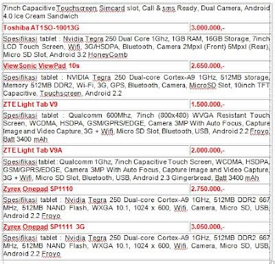 berbagai daftar harga tablet toshiba, zte light, zyrex pada tahun lalu yaitu pada tahun 2015