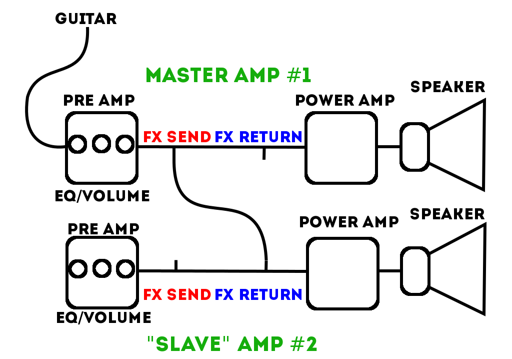 effects loop hookup I have recently purchased a bugera v55 amp and a vox tonelab le multi effects unit  amp's effects loop from  you hook up multi effects to an.