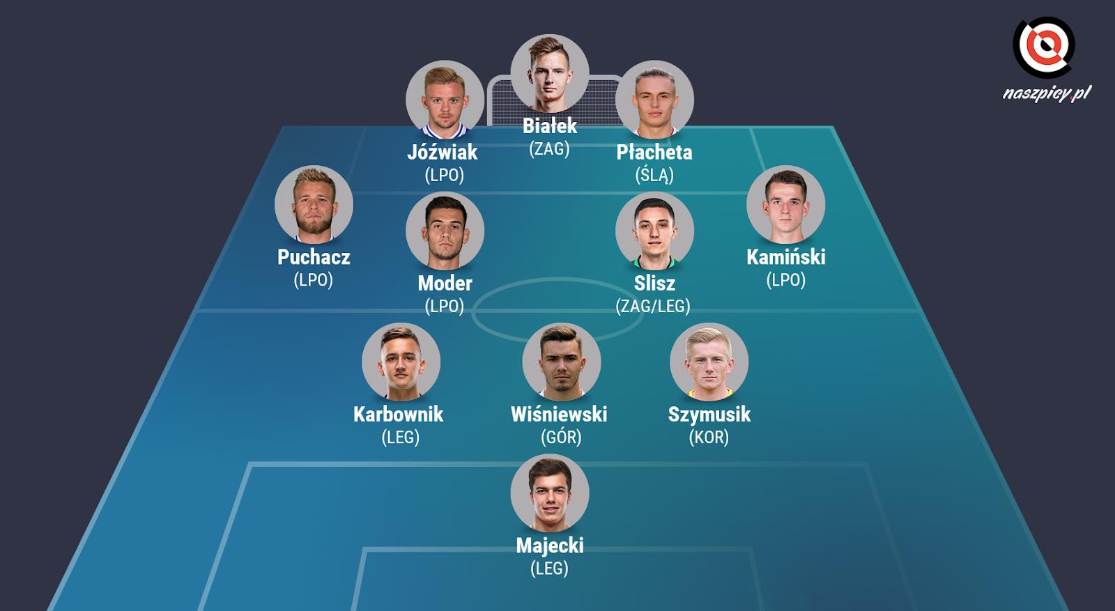 Młodzieżowa jedenastka sezonu PKO Ekstraklasy 2019/20 wg naszpicy.pl<br><br>graf. Bartosz Urban