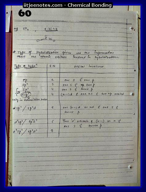 Chemical-Bonding Notes cbse12