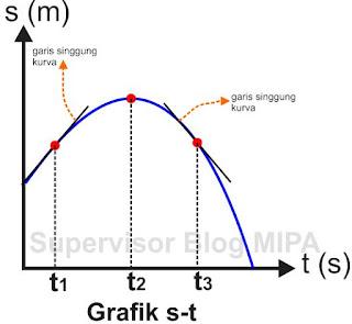 Grafik Hubungan Jarak Terhadap Waktu (Grafik s-t)