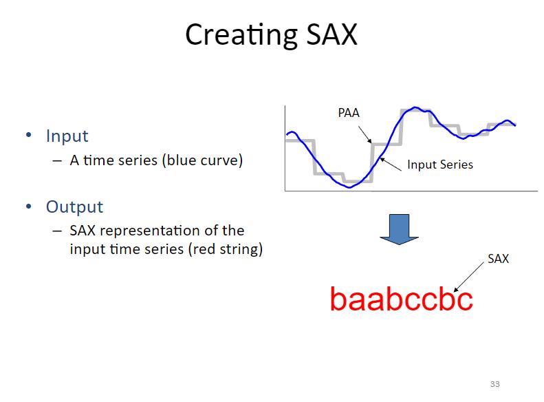 Time Series Analysis Symbolic Aggregate