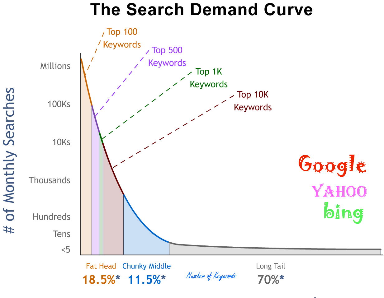 Keywords search demand curve