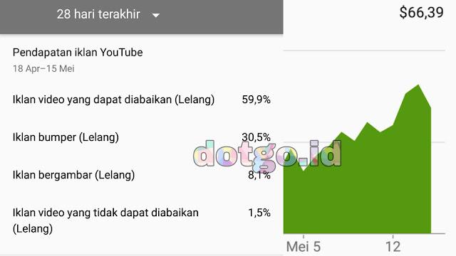 Youtube studio aplikasi untuk mengetahui dan meningkatkan penonton dan penghasilan youtube