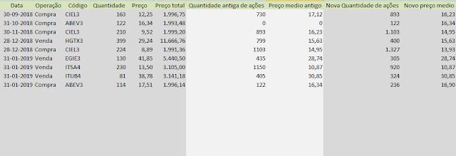 Tabela Carteira de Buy and Hold - Compras e Vendas Janeiro de 2019