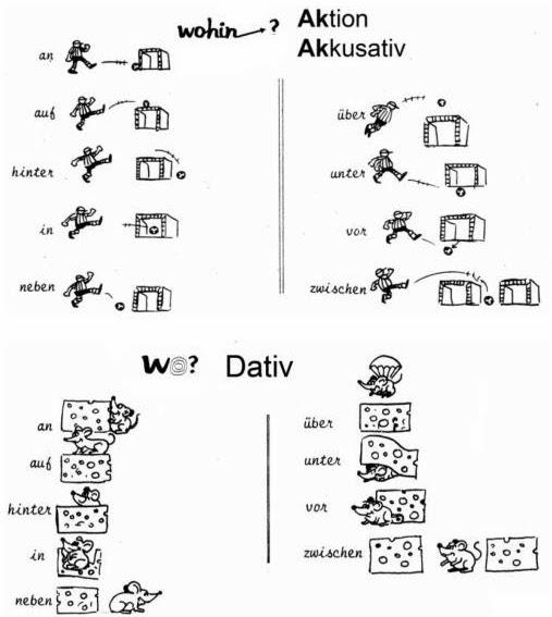 Deutsch in durango for Gegen dativ oder akkusativ