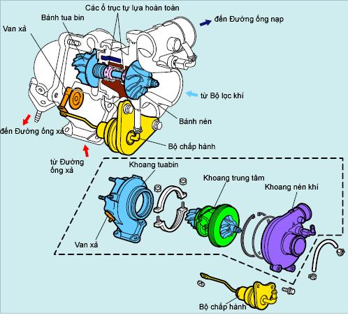 Sơ đồ cấu tạo tubin tăng áp