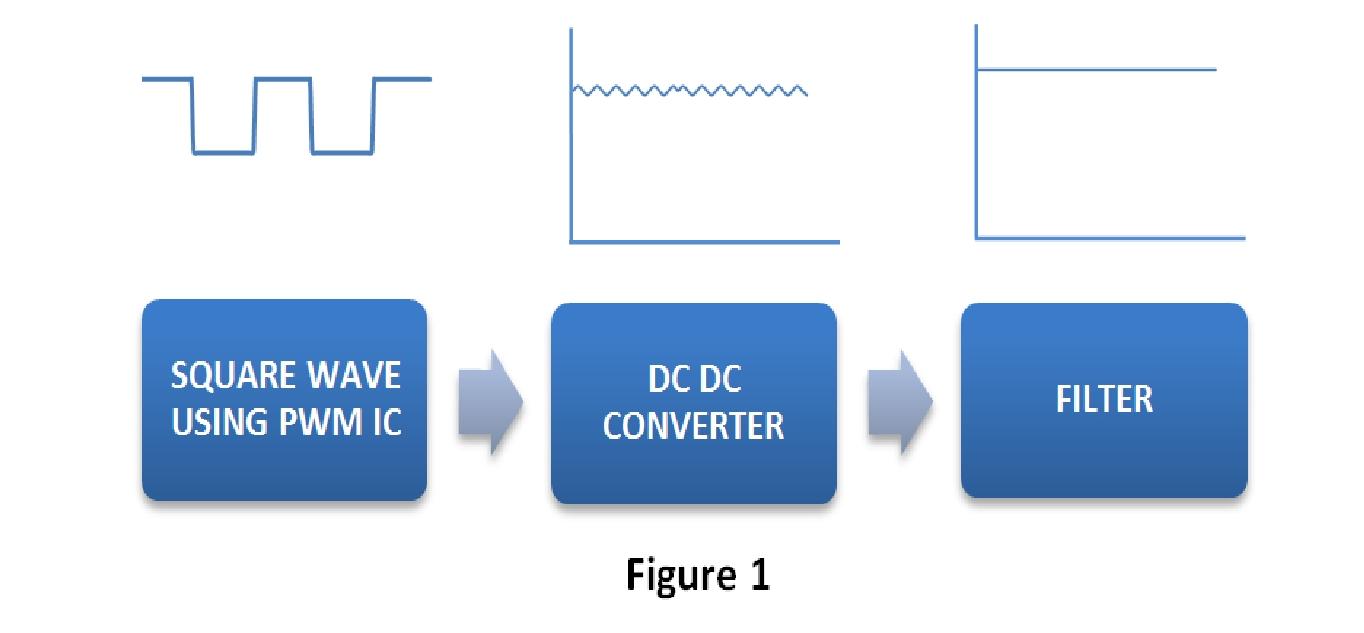 Eeenginners Adjustabledutycycle Squarewave Oscillator Circuit Diagram Square Waves Using Pwm Ic