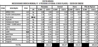 Preços Praticados em Santos