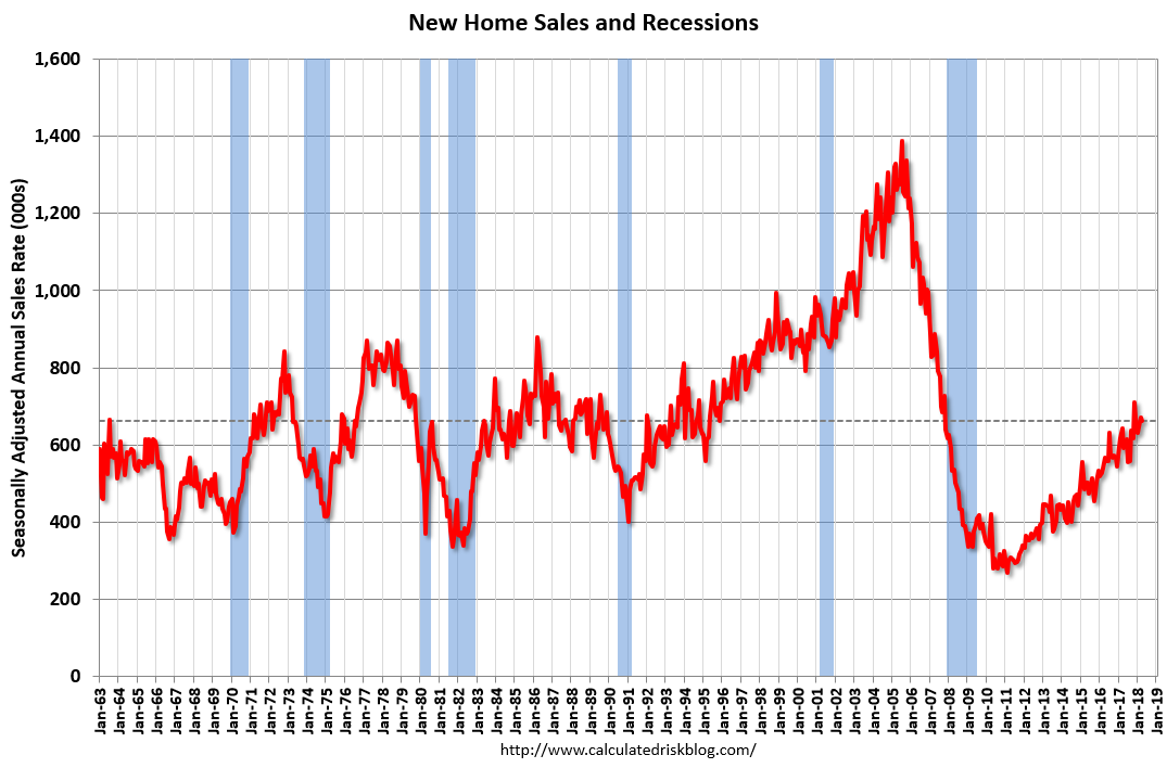Calculated Risk: New Home Sales decrease to 662,000 Annual
