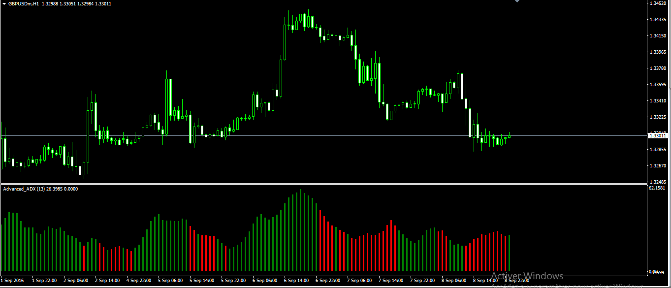 Forex Advanced ADX Indicator - ForexMT4Systems