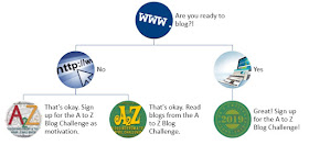 Flow Chart urging you to sign up for A to Z!
