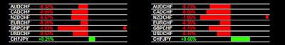 Forex Momentum Signals GBP/CHF, NZD/CHF