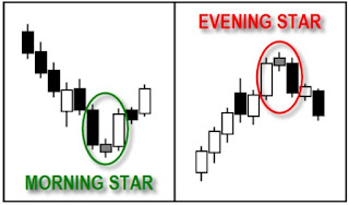 Bentuk Candle Morning Star Dan Evening Star