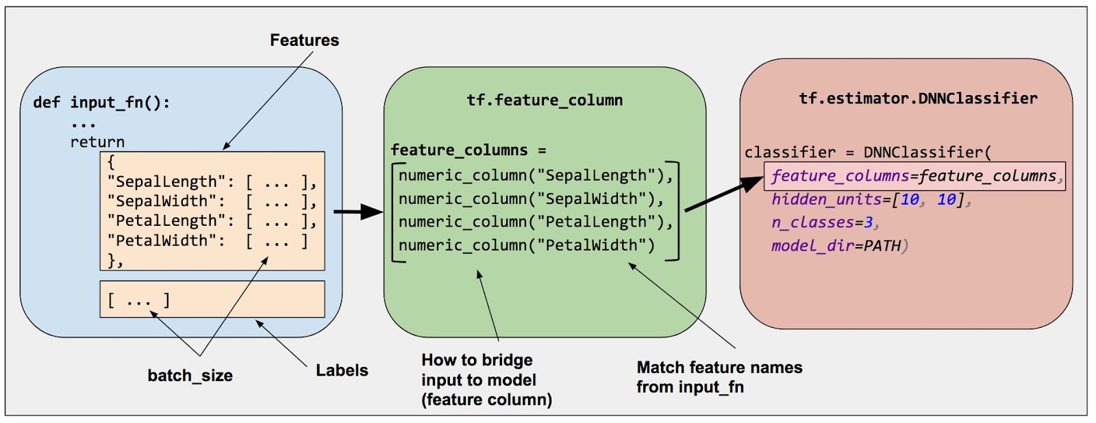 as figure 2 suggests you specify the input to a model through the feature columns argument of an estimator dnnclassifier for iris feature columns  [ 1600 x 618 Pixel ]