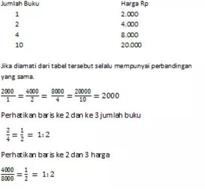 Rumus Matematika SMP Kelas 7 semester 2