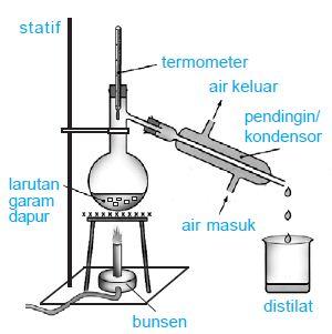 Contoh Destilasi