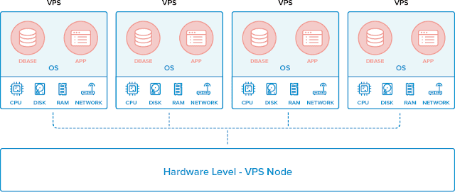 Pengertian Virtual Private Server (VPS) dan Kegunaan nya