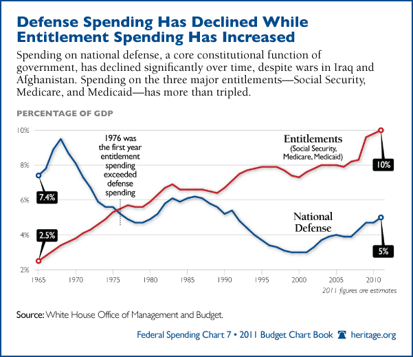 Tax Expenditures To Welfare Programs And Food Stamps