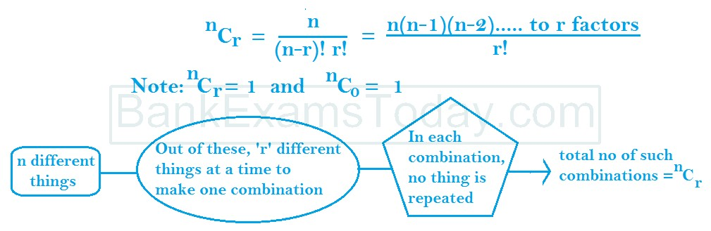 Theorems on Combinations