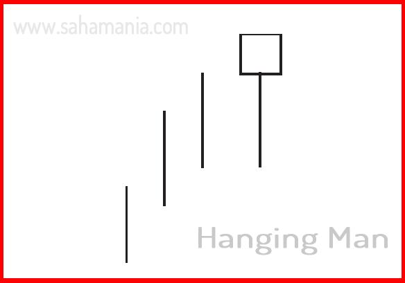 Saham, forex, trading, investasi, analisa, teknikal, analisa teknikal, hammer, hanging man, candlestick