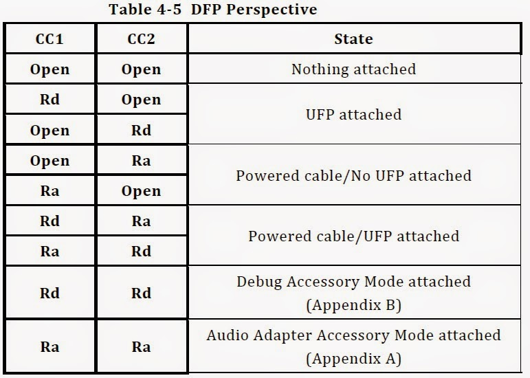 Share about firmware hardware and the latest usb type c pd for Table design view definition