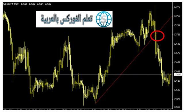 طريقة رسم خط الميل الصاعد Up Trend Line Drawing