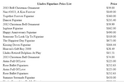 Lladro Figurines Price list