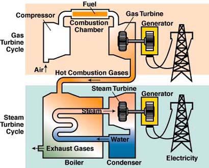 gas turbine vs steam turbine electrical blog. Black Bedroom Furniture Sets. Home Design Ideas
