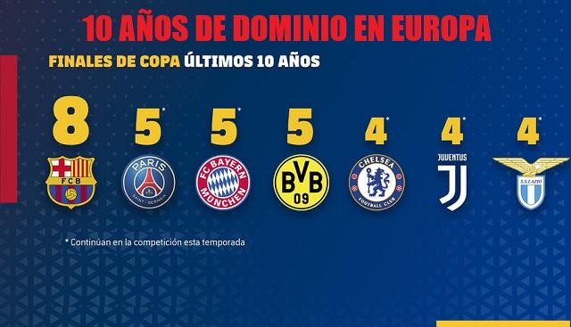 FC Barcelona, diez años dominando Europa