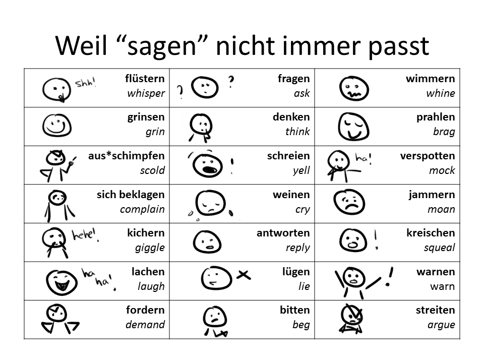 The German Sektor: Sagen Synonyms