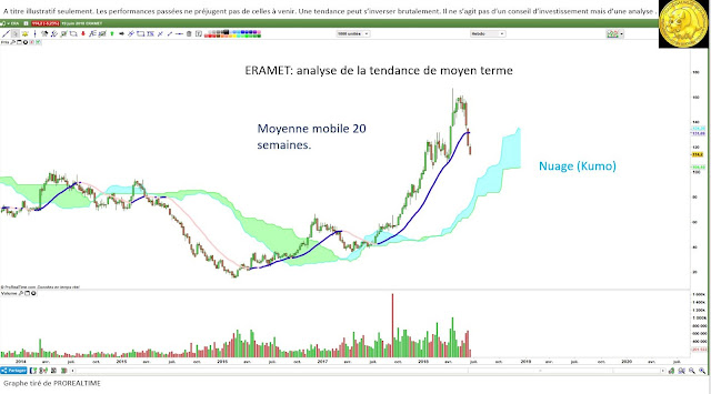 Analyse technique ERAMET $era [20/06/18]