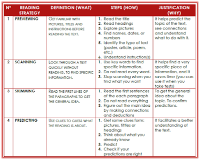 a report on l2 reading strategies The student's progress report at each reporting period  high-interest, low-vocabulary books and nonfiction texts may be options for reading assessments  wwwlearnalbertaca page 4 of 23  development in decoding and comprehension strategies.