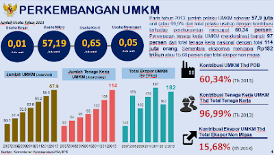 perkembangan umkm di indonesia nurul sufitri tarif pph umkm