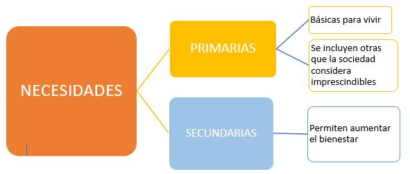 4 Necesidades Primarias Y Secundarias Econosublime