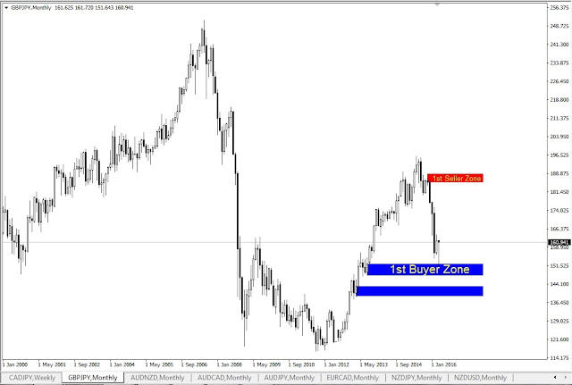 Forex Outlook, GBPJPY Monthly Chart