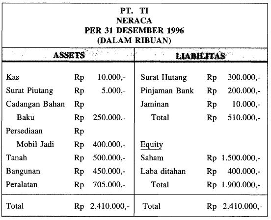 Contoh Laporan Keuangan Perusahaan Manufaktur Xls Kumpulan Contoh Laporan