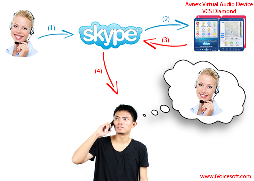 Skype work with AV Voice Changer Software Diamond