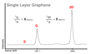 raman of single layer graphene
